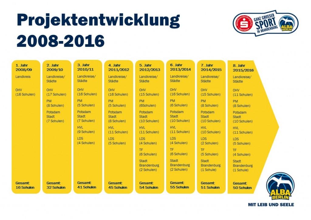 Projektentwicklung 2008-2016